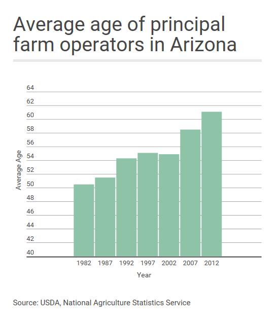 Average farmer age